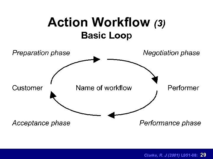 Action Workflow (3) Basic Loop Clarke, R. J (2001) L 951 -08: 29