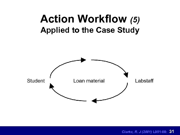 Action Workflow (5) Applied to the Case Study Clarke, R. J (2001) L 951