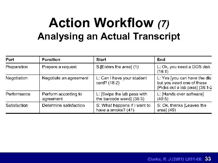 Action Workflow (7) Analysing an Actual Transcript Clarke, R. J (2001) L 951 -08: