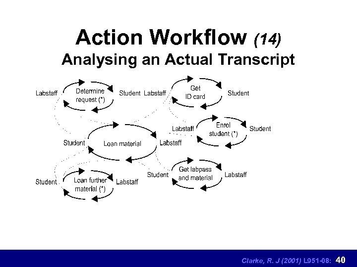 Action Workflow (14) Analysing an Actual Transcript Clarke, R. J (2001) L 951 -08: