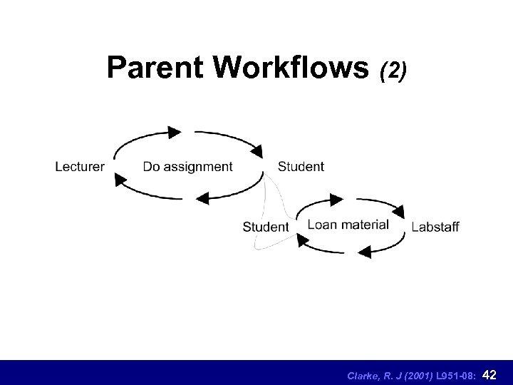 Parent Workflows (2) Clarke, R. J (2001) L 951 -08: 42