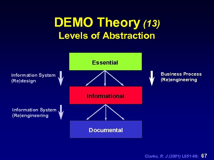 DEMO Theory (13) Levels of Abstraction Essential Business Process (Re)engineering Information System (Re)design Informational