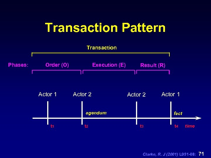 Transaction Pattern Transaction Phases: Execution (E) Order (O) Actor 1 Actor 2 Result (R)