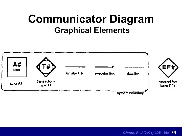 Communicator Diagram Graphical Elements Clarke, R. J (2001) L 951 -08: 74
