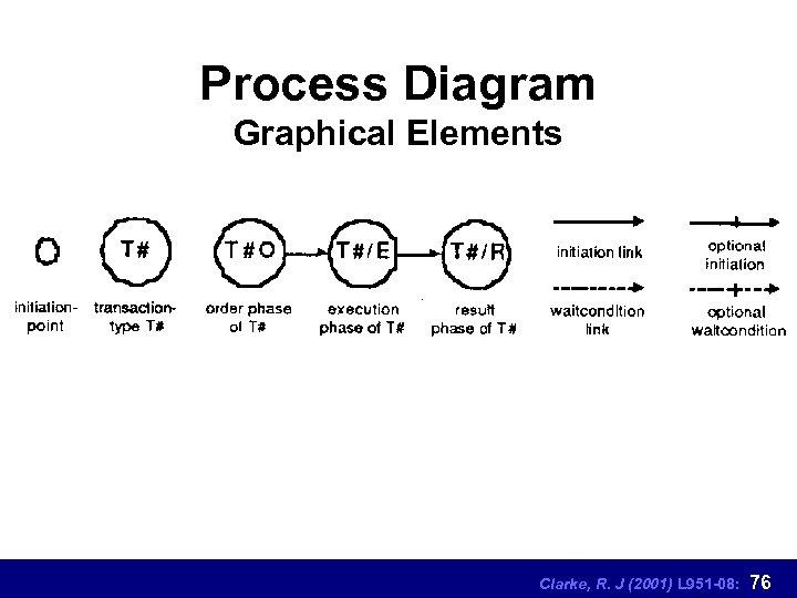 Process Diagram Graphical Elements Clarke, R. J (2001) L 951 -08: 76