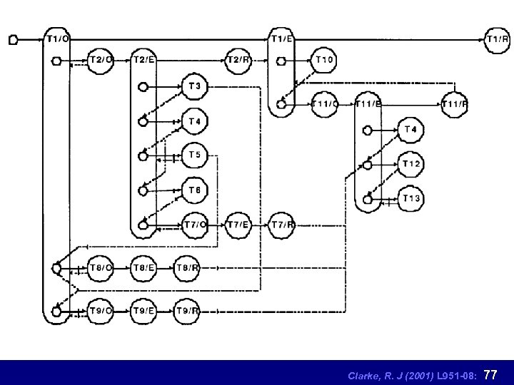 Clarke, R. J (2001) L 951 -08: 77