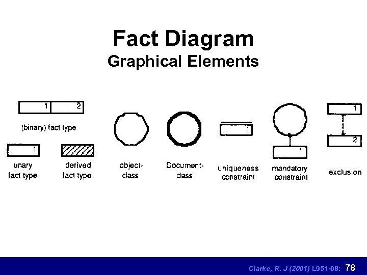Fact Diagram Graphical Elements Clarke, R. J (2001) L 951 -08: 78