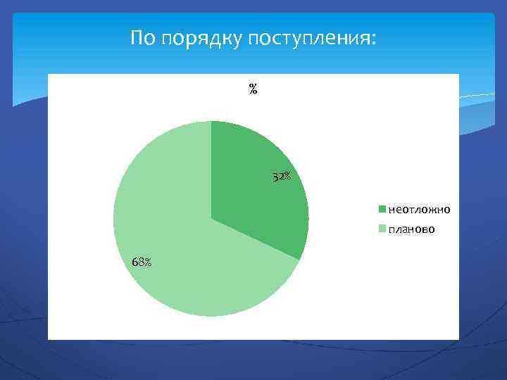 По порядку поступления: % 32% неотложно планово 68%