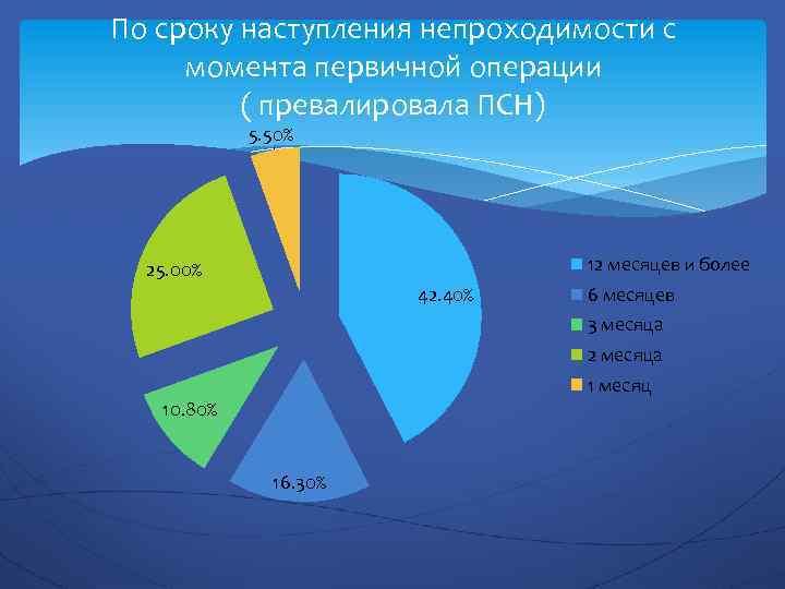 По сроку наступления непроходимости с момента первичной операции ( превалировала ПСН) 5. 50% 12