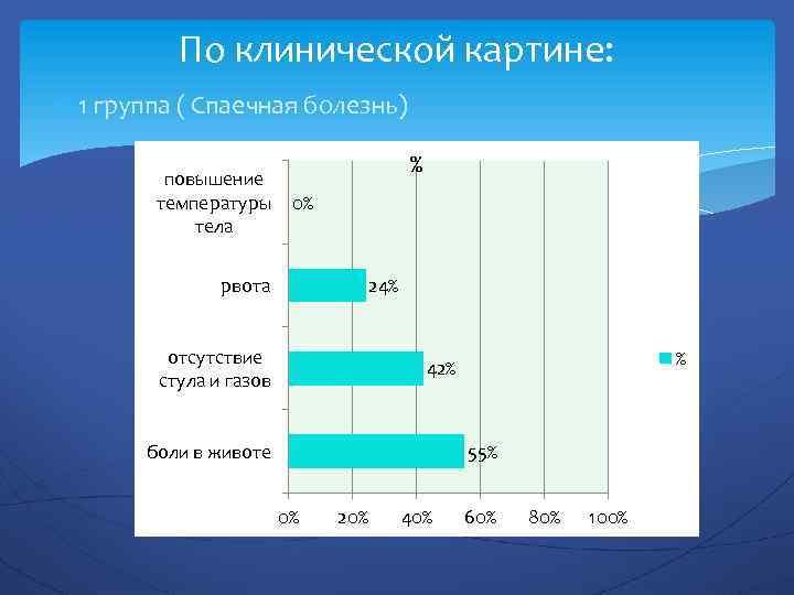 По клинической картине: 1 группа ( Спаечная болезнь) повышение температуры тела % 0% рвота
