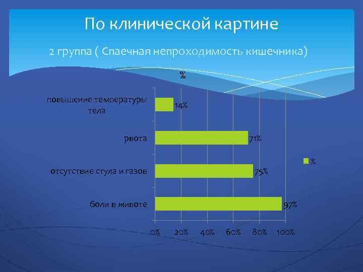 По клинической картине 2 группа ( Спаечная непроходимость кишечника) % повышение температуры тела 14%
