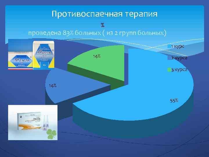 Противоспаечная терапия % проведена 83% больных ( из 2 групп больных) 1 курс 14%