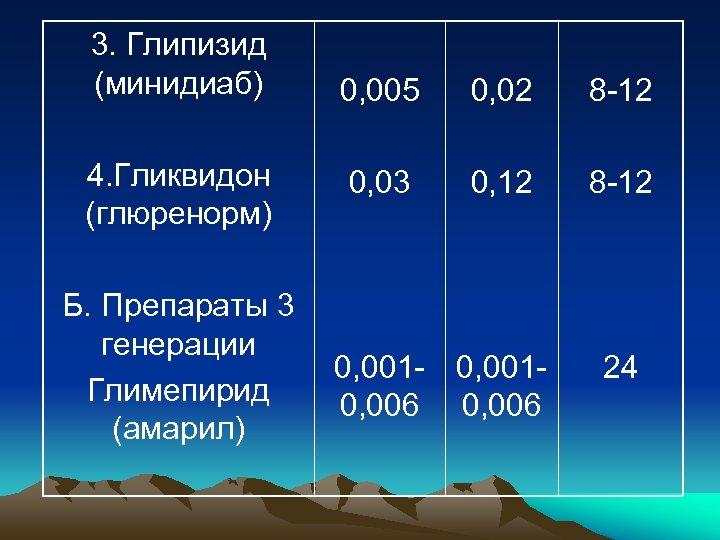 3. Глипизид (минидиаб) 4. Гликвидон (глюренорм) Б. Препараты 3 генерации Глимепирид (амарил) 0, 005