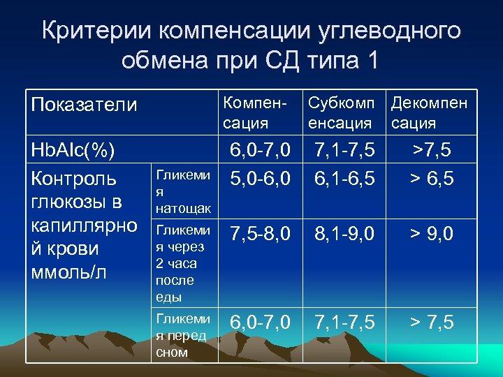 Критерии компенсации углеводного обмена при СД типа 1 Показатели Компенсация Hb. AIc(%) Контроль глюкозы