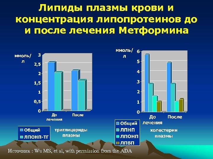 Липиды плазмы крови и концентрация липопротеинов до и после лечения Метформина Источник : Wu