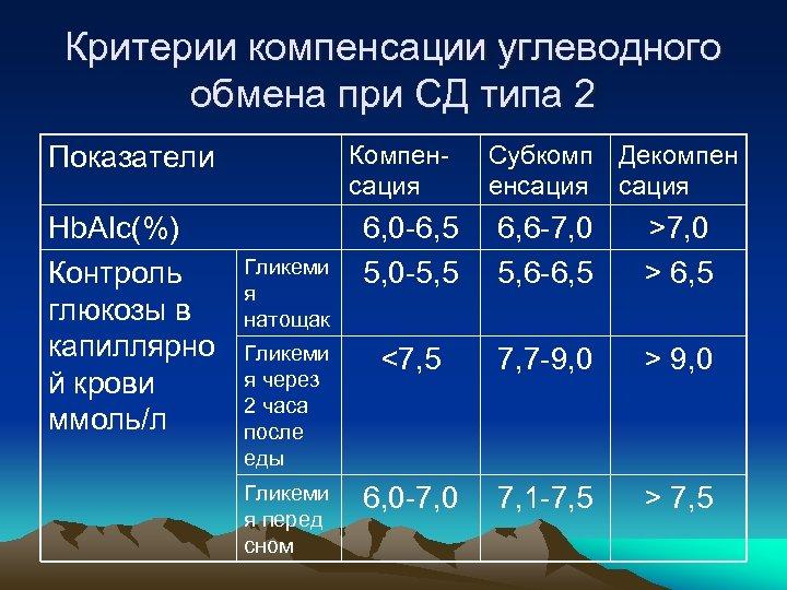 Критерии компенсации углеводного обмена при СД типа 2 Компенсация Показатели Hb. AIc(%) Контроль глюкозы