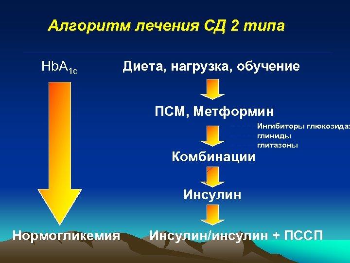 Алгоритм лечения СД 2 типа Hb. A 1 c Диета, нагрузка, обучение ПСМ, Метформин