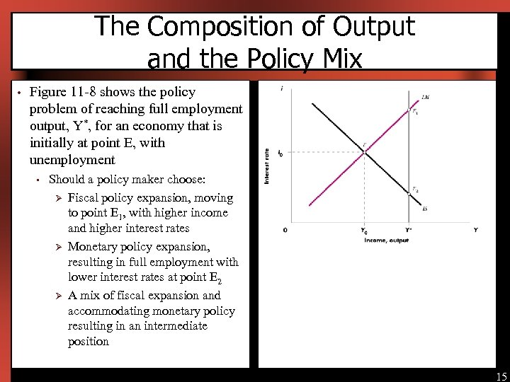 The Composition of Output and the Policy Mix • Figure 11 -8 shows the