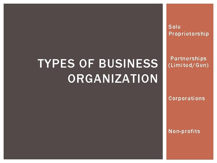 Sole Proprietorship TYPES OF BUSINESS ORGANIZATION Partnerships (Limited/Gen) Corporations Non-profits