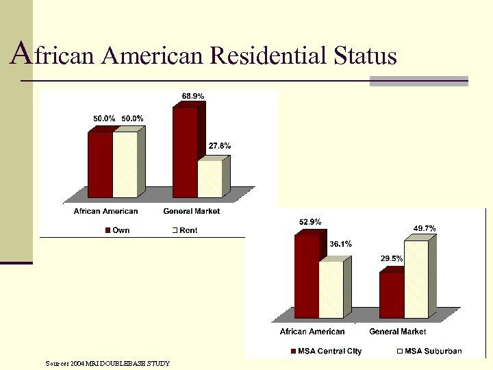 African American Residential Status Source: 2004 MRI DOUBLEBASE STUDY