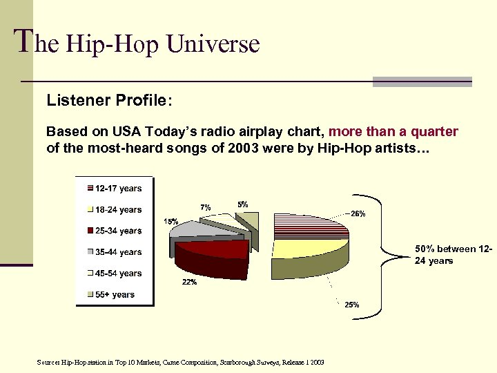 The Hip-Hop Universe Listener Profile: Based on USA Today's radio airplay chart, more than