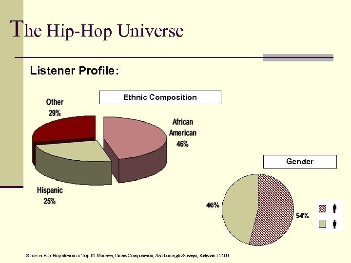The Hip-Hop Universe Listener Profile: Ethnic Composition Gender Source: Hip-Hop station in Top 10