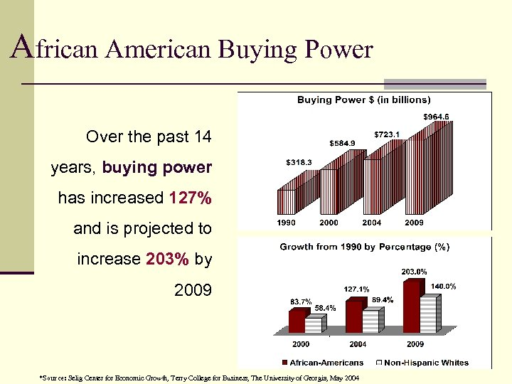 African American Buying Power Over the past 14 years, buying power has increased 127%