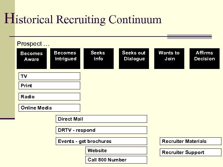 Historical Recruiting Continuum Prospect … Becomes Aware Becomes Intrigued Seeks Info Seeks out Dialogue