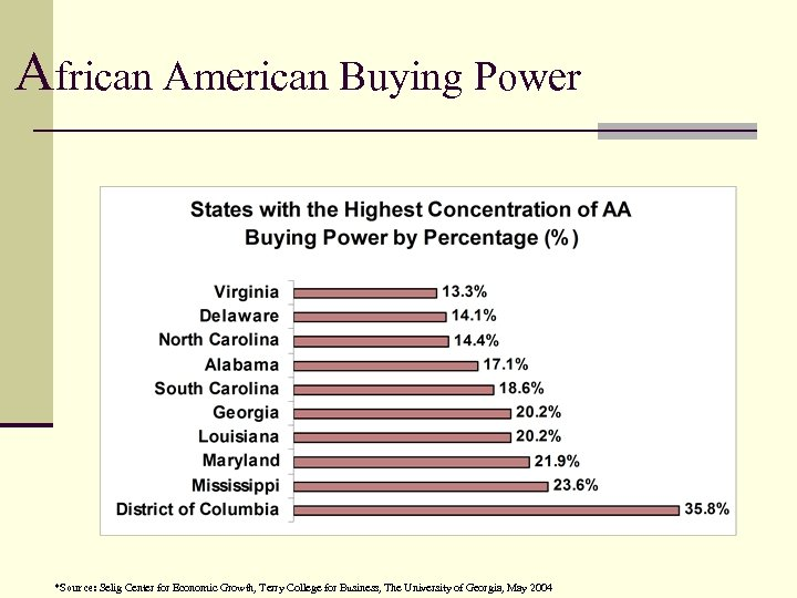 African American Buying Power *Source: Selig Center for Economic Growth, Terry College for Business,