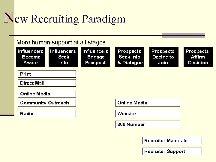 New Recruiting Paradigm More human support at all stages … Influencers Become Aware Influencers