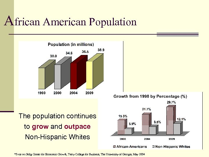 African American Population The population continues to grow and outpace Non-Hispanic Whites *Source: Selig