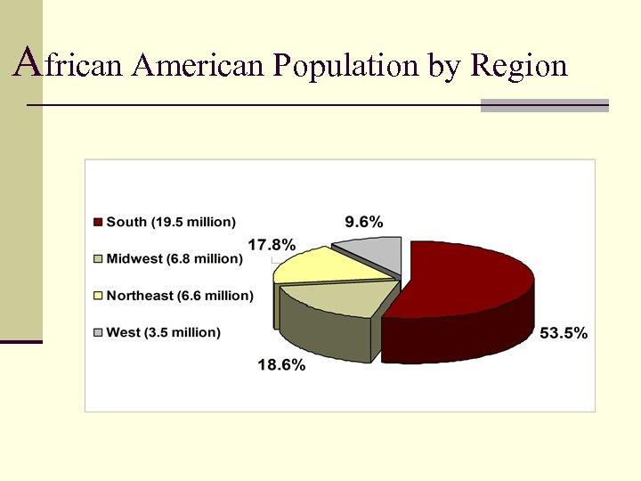 African American Population by Region