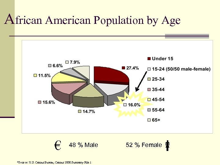 African American Population by Age € 48 % Male *Source: U. S. Census Bureau,