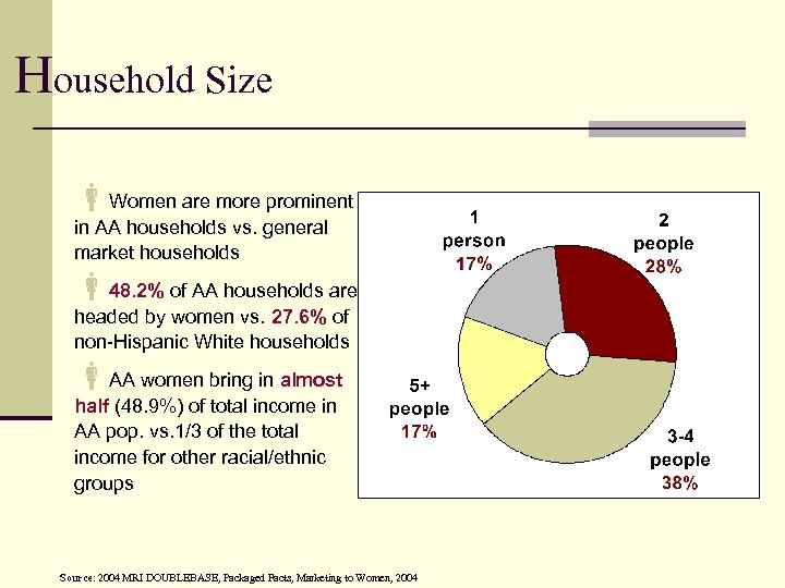 Household Size Women are more prominent in AA households vs. general market households 48.