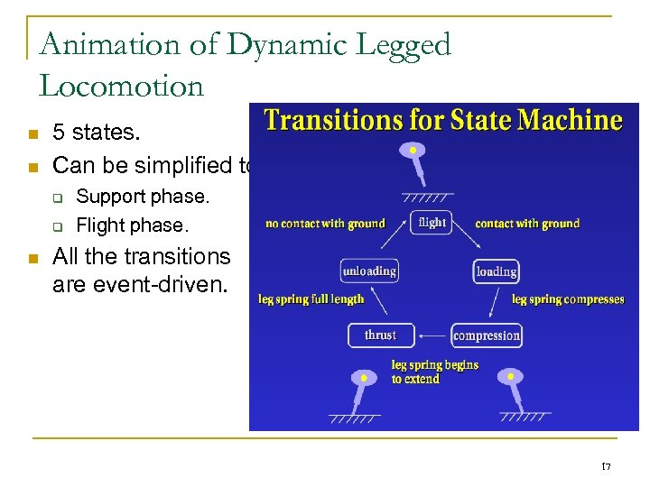 Animation of Dynamic Legged Locomotion n n 5 states. Can be simplified to: q