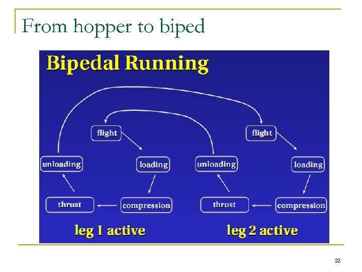 From hopper to biped 22