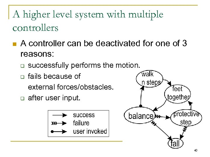 A higher level system with multiple controllers n A controller can be deactivated for