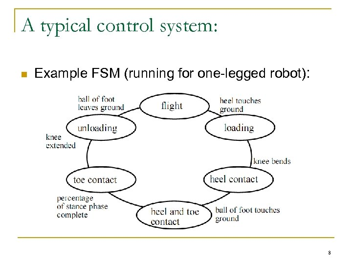 A typical control system: n Example FSM (running for one-legged robot): 8