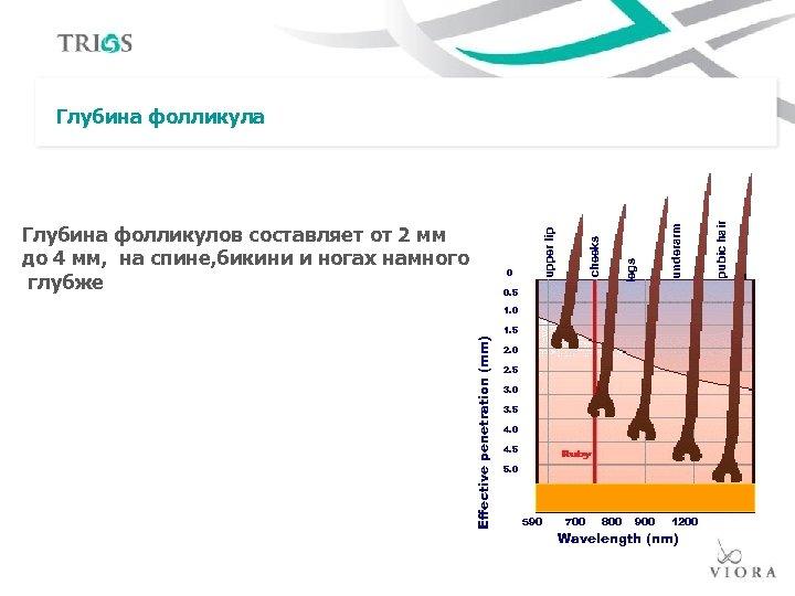 0. 5 Effective penetration (mm) 1. 0 1. 5 2. 0 2. 5 3.