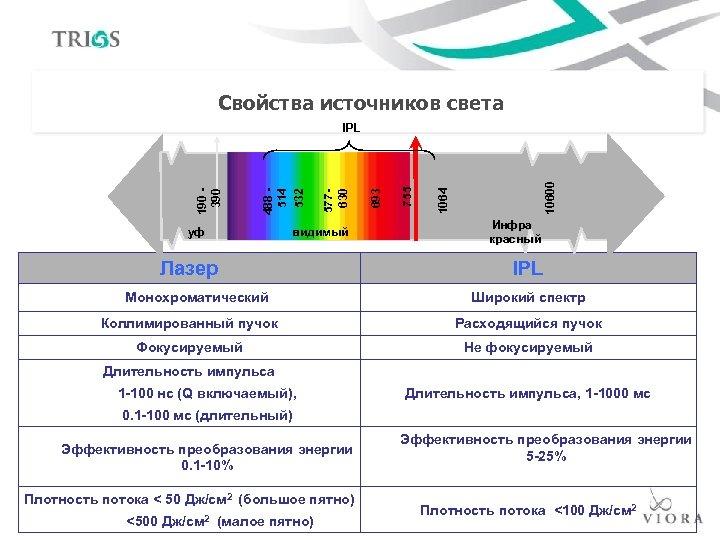 Свойства источников света уф видимый Лазер Монохроматический 10600 1064 755 693 577630 488 514