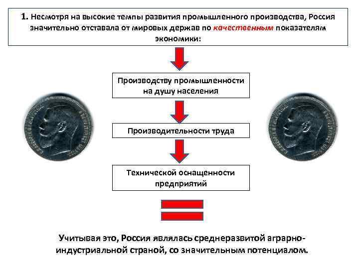1. Несмотря на высокие темпы развития промышленного производства, Россия значительно отставала от мировых держав