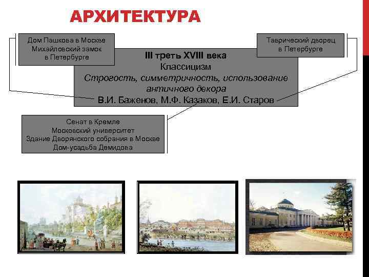 АРХИТЕКТУРА Дом Пашкова в Москве Михайловский замок в Петербурге Таврический дворец в Петербурге III