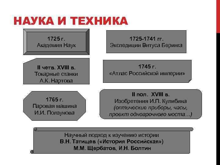 НАУКА И ТЕХНИКА 1725 г. Академия Наук 1725 -1741 гг. Экспедиции Витуса Беринга II