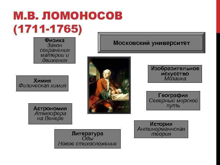М. В. ЛОМОНОСОВ (1711 -1765) Физика Закон сохранения материи и движения Московский университет Химия