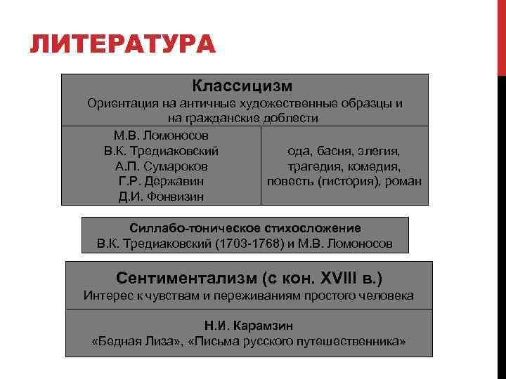 ЛИТЕРАТУРА Классицизм Ориентация на античные художественные образцы и на гражданские доблести М. В. Ломоносов