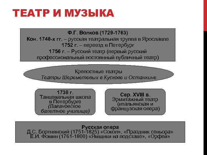 ТЕАТР И МУЗЫКА Ф. Г. Волков (1729 -1763) Кон. 1740 -х гг. – русская