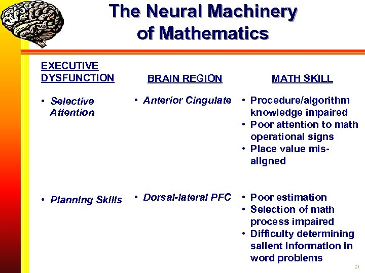 The Neural Machinery of Mathematics EXECUTIVE DYSFUNCTION BRAIN REGION MATH SKILL • Selective Attention