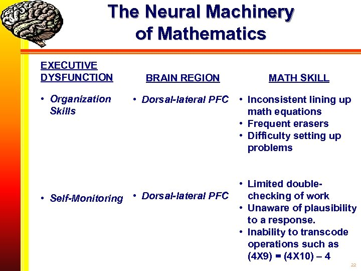 The Neural Machinery of Mathematics EXECUTIVE DYSFUNCTION • Organization Skills BRAIN REGION • Dorsal-lateral
