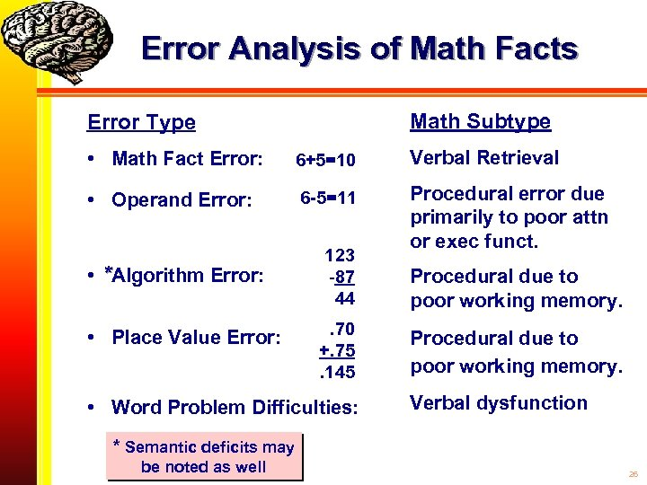 Error Analysis of Math Facts Math Subtype Error Type • Math Fact Error: 6+5=10
