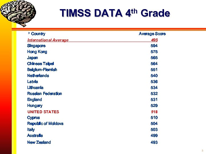 TIMSS DATA 4 th Grade Country Average Score International Average Singapore Hong Kong Japan